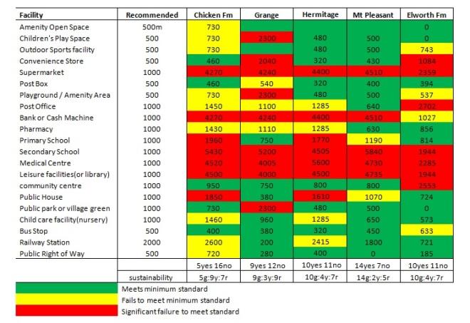 Sustainability comparison